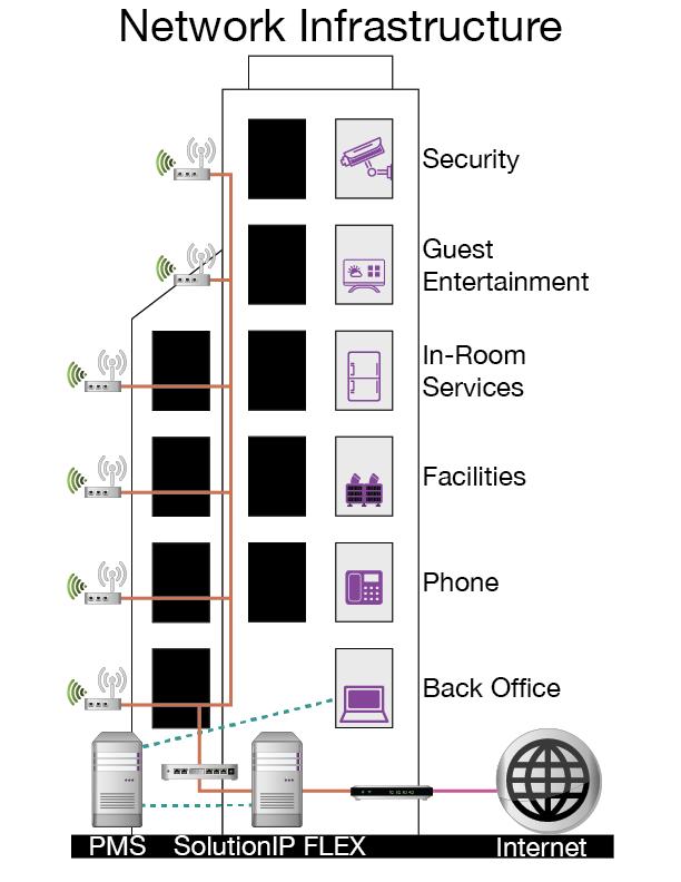 STL Hotel Intro Technology