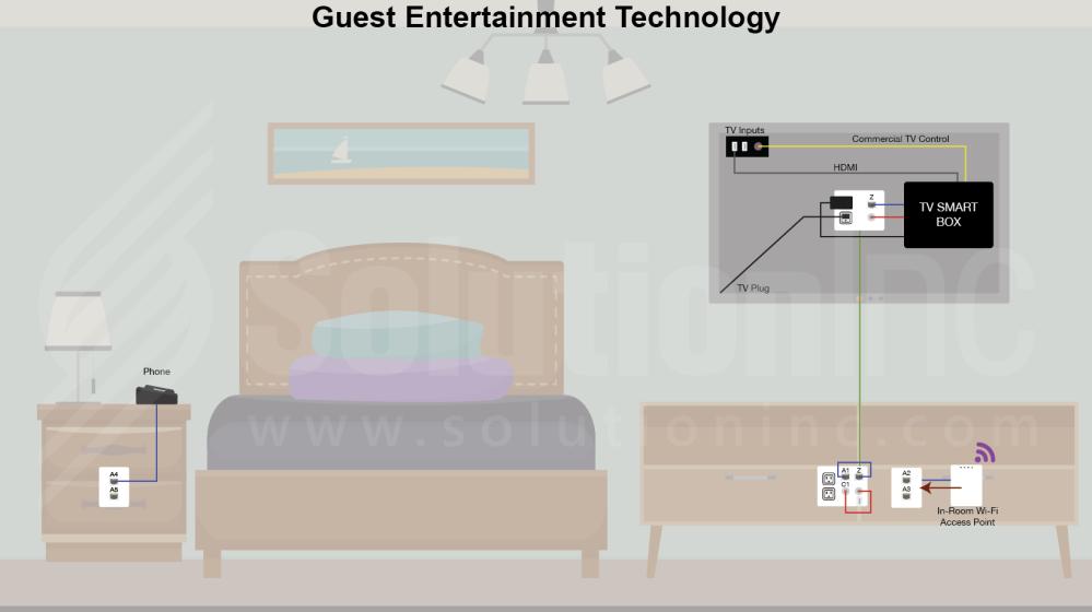 SoutionInc - Bedroom - Infrastructure